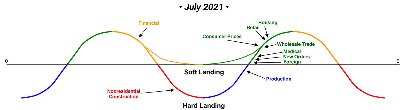 July 2021 Trends 10